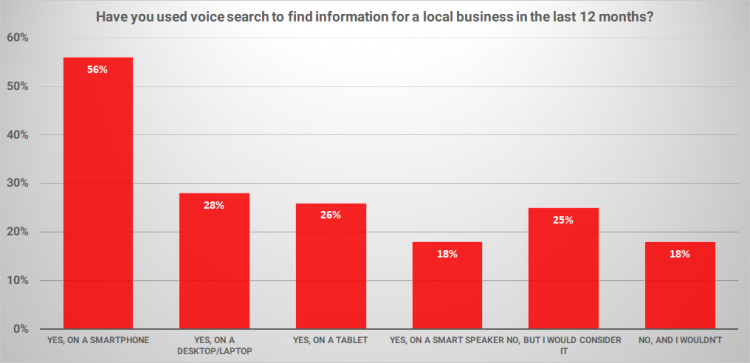 Voice SEO will play a dominant role
